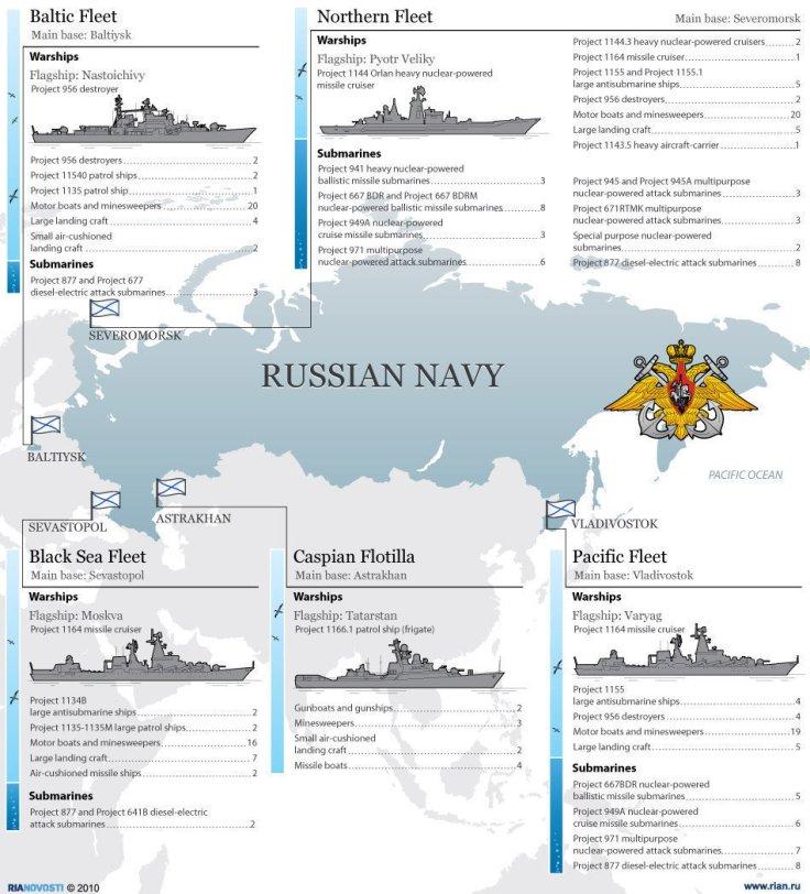 Flotas de la Marina rusa. Fuente: RIA